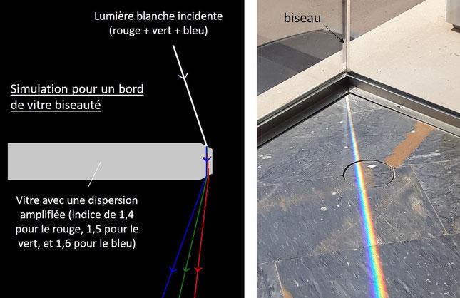 Réfraction et dispersion de la lumière blanche par une vitre biseautée
