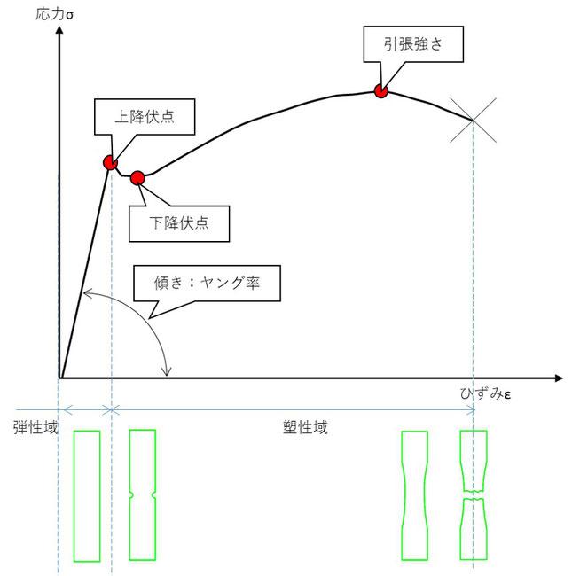軟鋼の応力ひずみ線図です。