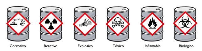CRETIB: El código CRETIB hace referencia a  las características que hacen que un residuo  sea  considerado  peligroso.
