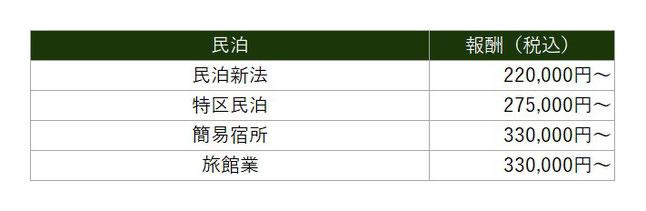 民泊 価格表