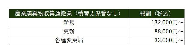 産業廃棄物収集運搬業 価格表