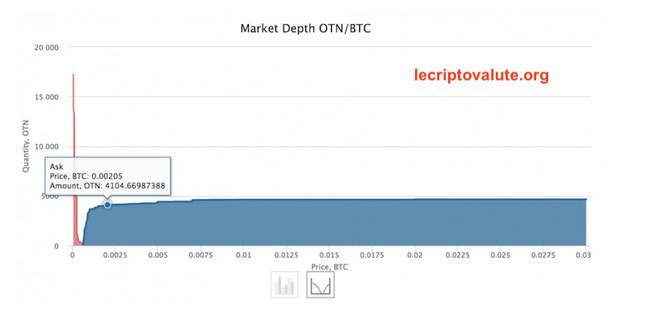 come comprare token otn exchange litecoin