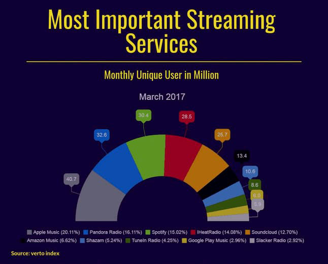 Stats / Chart: Monthly Million Users for Apple Music, Pandora Radio, Spotify, IHeatRadio, Soundcloud, Amazon Music, Shazam, TuneIn Radio, Google Play, Music Slacker Radio