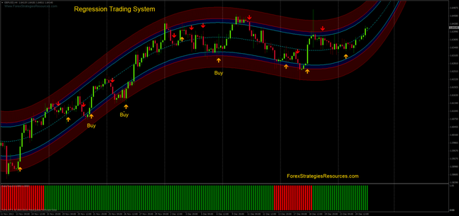 Regression Trading System - Forex Strategies - Forex Resources - Forex ...