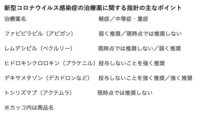 日本集中治療医学会と日本救急医学会は19日、新型コロナウイルス感染症の薬物治療に関する診療指針