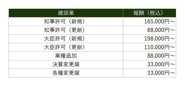 建設業 価格表