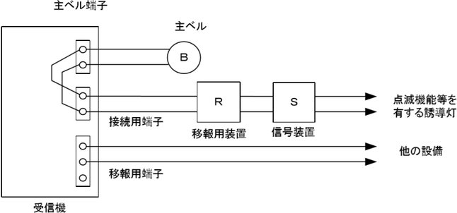 図5 (イ) 受信機に移報用端子が設けられているが、すでに他の設備に接続されている場合