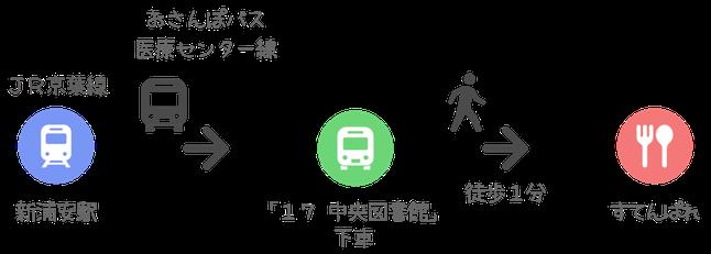 すてんぱれ アクセス方法 新浦安 おさんぽバス 医療センター線