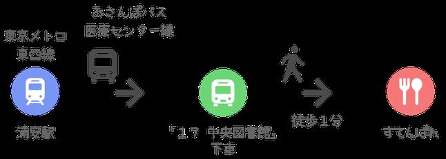 すてんぱれ アクセス方法 浦安 おさんぽバス 医療センター線