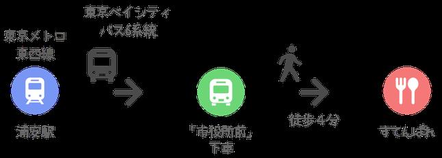 すてんぱれ アクセス方法 浦安 東京ベイシティバス6系統