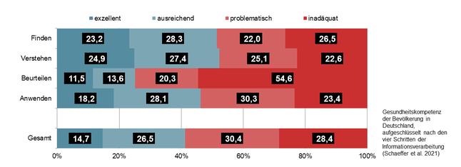 Gesundheitskompetenz der Bevölkerung in Deutschland