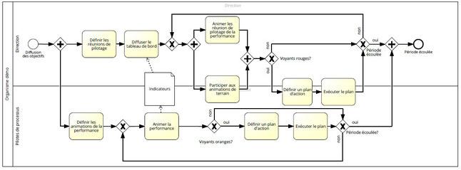 Le management opérationnel comprend deux sous processus, animation de la performance et gestion des tableaux de bord.