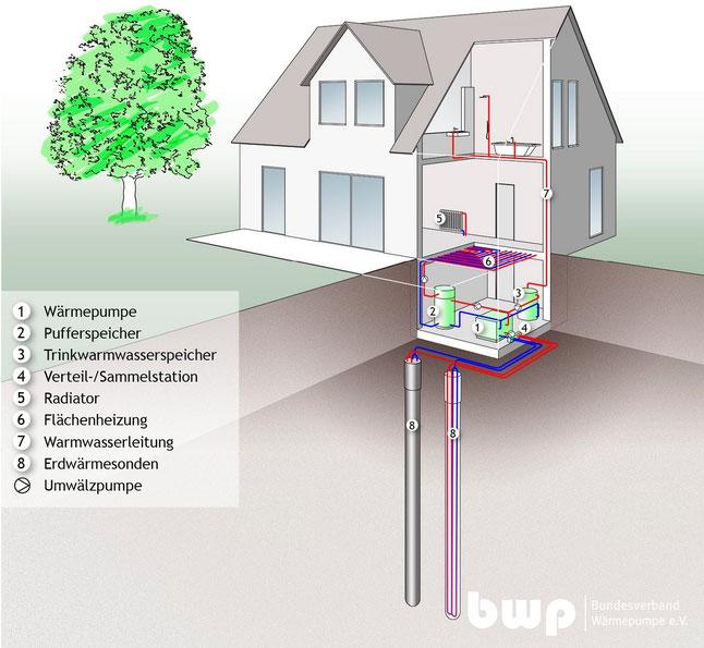 Bildquelle: Bundesverband Wärmepumpe (www.waermepumpe.de)