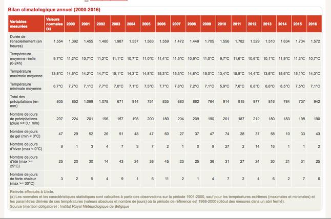 Bilan climatique de 2000 à 2016 à Uccle