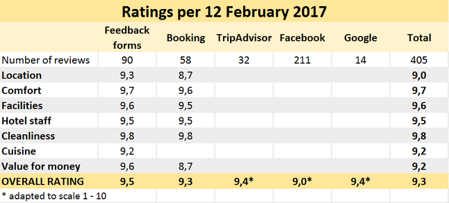 Guest ratings on Hotel Gracanica