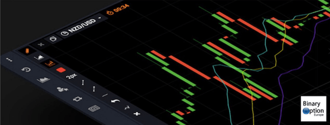 analisi tecnica per trading opzioni binarie