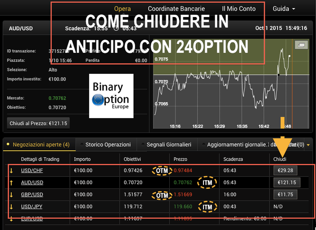 come chiudere in anticipo e fare profitto con 24option