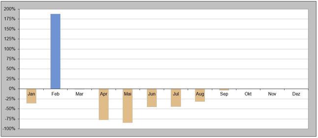 Abbildung 1: Niederschlagsbilanz in den ersten fünf Monaten des Jahres 2020 (Mai = Prognose)