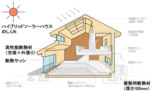エネルギーを無駄遣いしない-住宅のエネルギー-エコハウス-エコ住宅