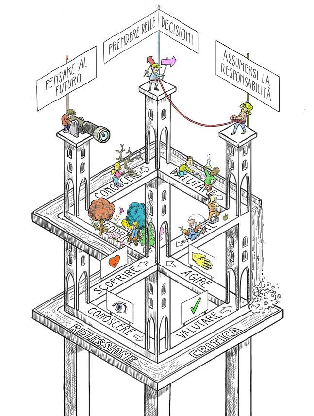 Il modello dell'apprendimento di SILVIVA
