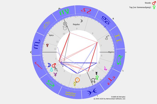 Die Saturn-Uranus-Konjunktion im Schützen am 13.2.1988