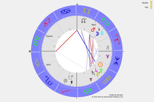 Das Saturn-Uranus-Quadrat ab dem 17.2.2021