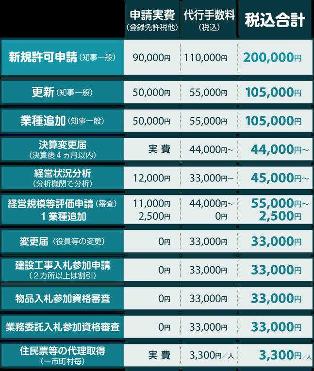 新潟 建設業許可申請代行センターの手続き料金・価格表