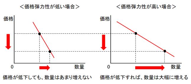 価格弾力性を説明する図①