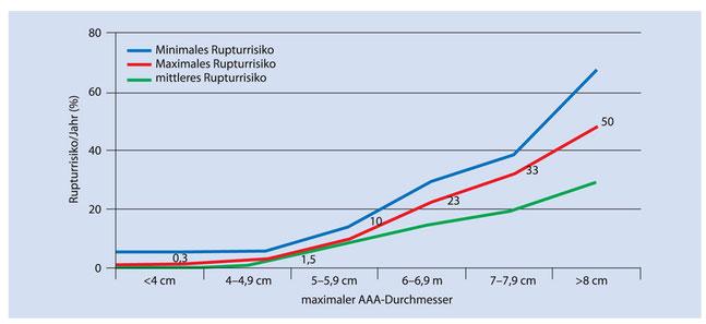 Rupturrisiko der Aorta mit steigendem Durchmesser