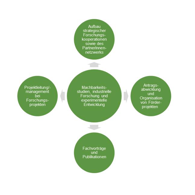Abb.: Unsere Forschungsaktivitäten und Services auf einen Blick