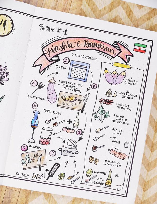 Sketchnote, Sketchnotes, Rezept, Recipe, Skizze, Anleitung, Kochen