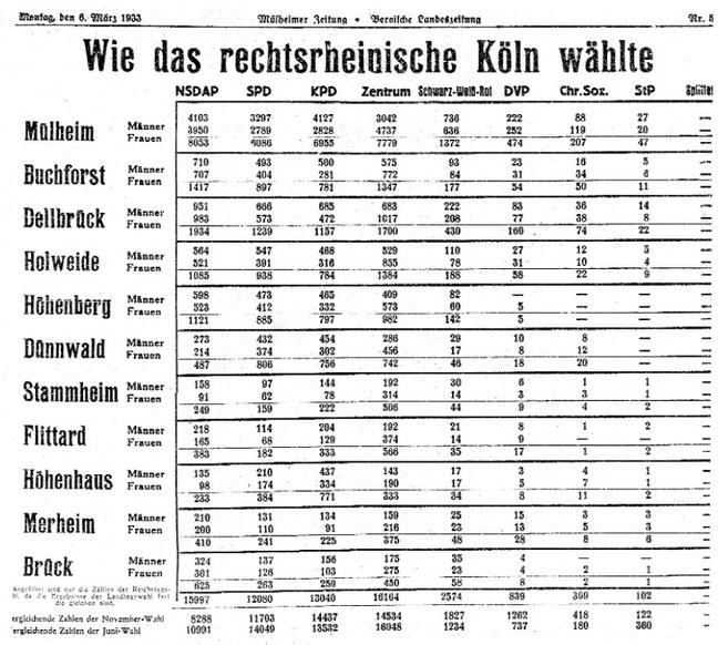 Mülheimer Zeitung 6. März 1933