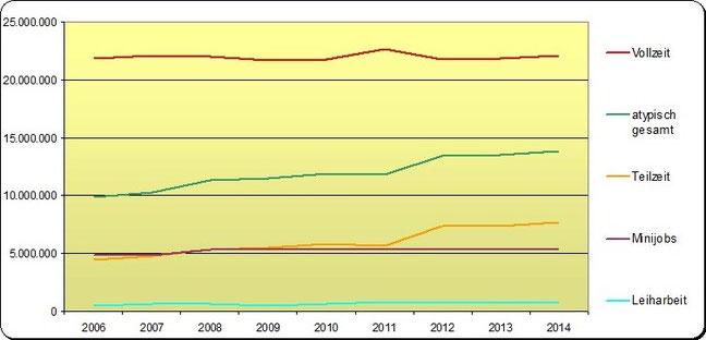 Entwicklung atypische Beschäftigung laut WSI-Datenbank
