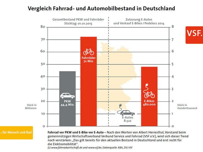 Die Grafik des VSF zeigt den Vergleich des Bestandes an PKW und Fahrrädern sowie die Zulassungszahlen von E-Autos und Verkaufsdaten von E-Bikes, bzw. Pedelecs im Vergleich