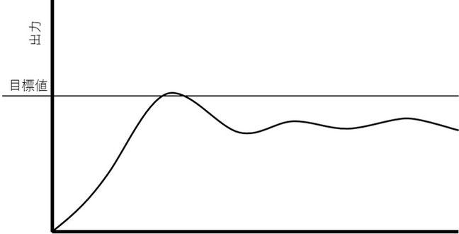 PIDの制御値を調整前の初期波形です。