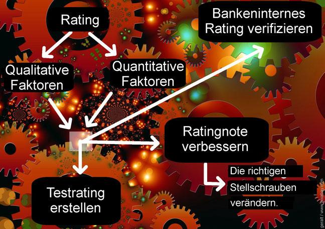 Risiko-Consulting: Rating für Familienunternehmen