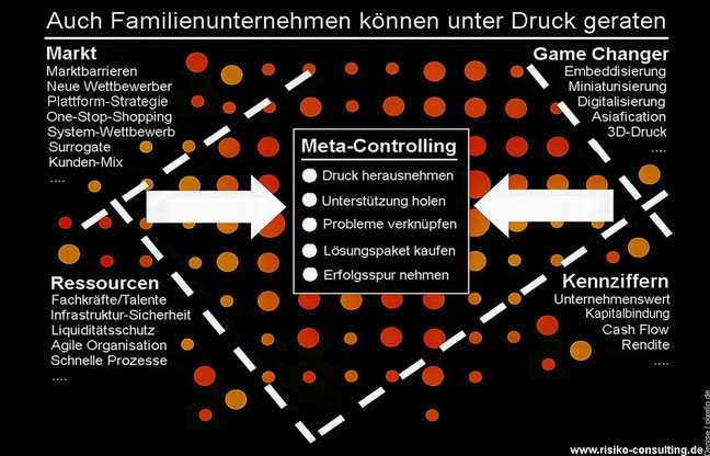 Risiko-Consulting: Risikomanagement für Familienunternehmer & Geschäftsführer