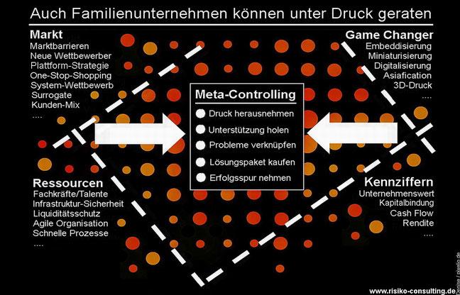 Risikomanagement für Familienunternehmer & Geschäftsführer