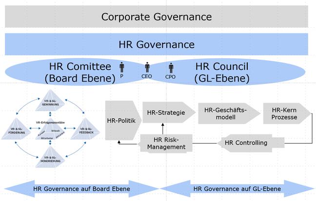 Grafik HR Governance auf Board und GL Ebene (Hilb/Oertig 2010)
