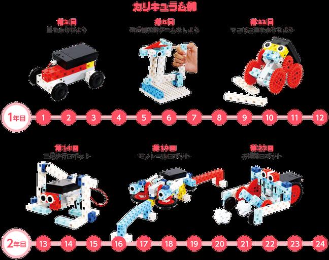 ロボットレッスンのカリキュラム例|福井市エールICTアカデミー