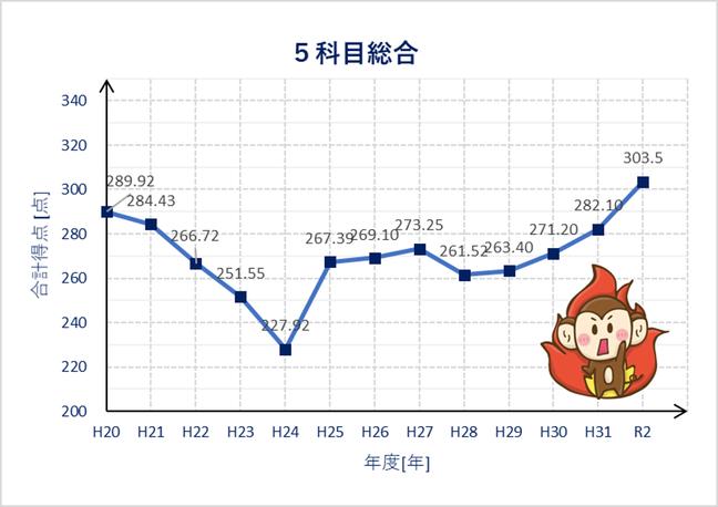 長野県高校入試の5科目の平均点の推移