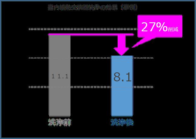 エアコンクリーニングの効果 エアコンクリーニング前とエアコンクリーニング後の電力比較