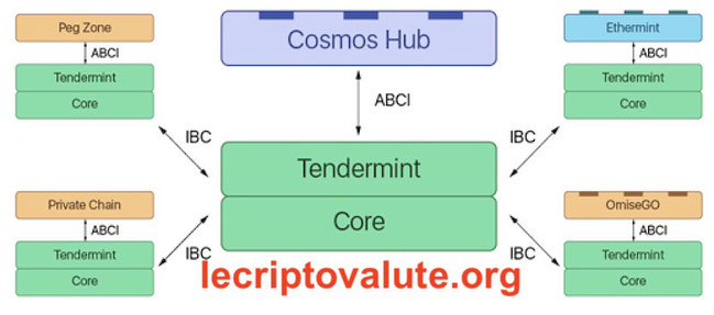 come funziona cosmos atom coin blockchain