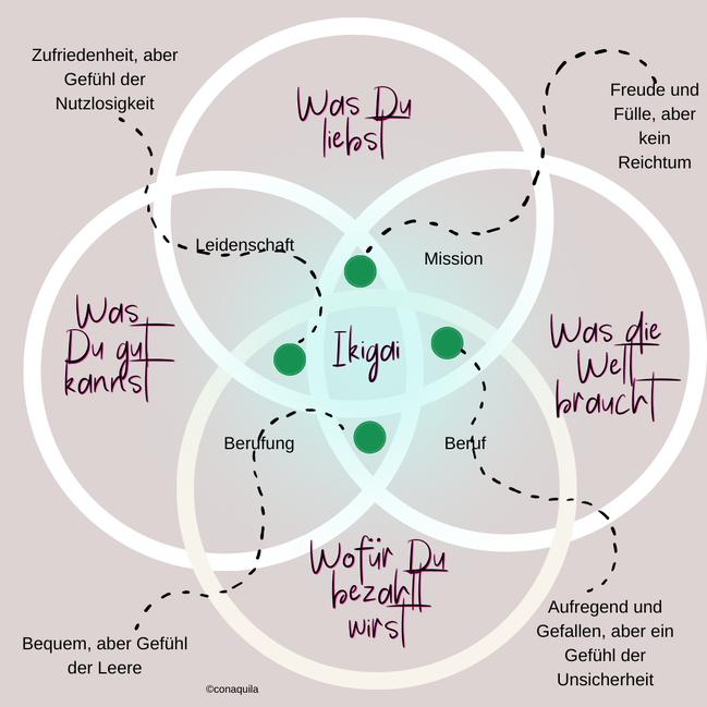 Ikigai-Coaching mit Martina M. Schuster. ConAquila GmbH