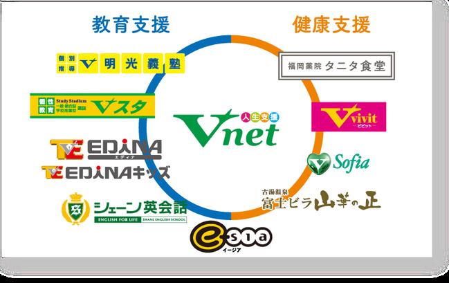 V-netグループ