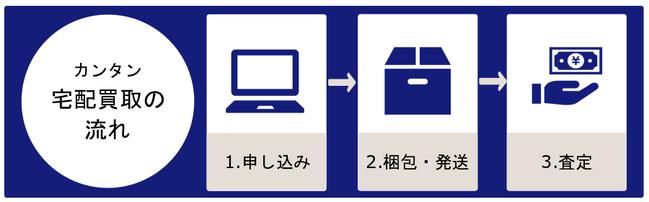 カンタン宅配買取の流れ:1.申し込み → 2、梱包・発送 → 3.査定