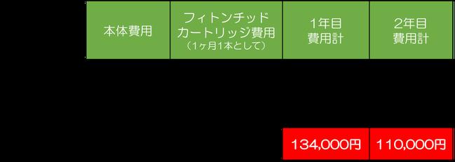 フィトンエアーレンタルプランとフィトンエアーを購入した場合の価格比較