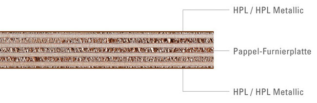 Leichtbauplatten Fur Fahrzeug Caravan Bootsausbau Pappelsperrholz