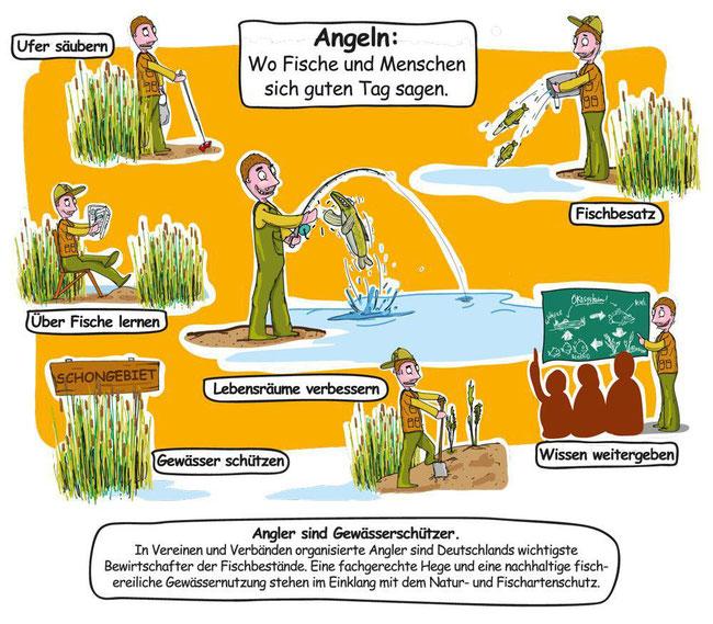 © 2016 Fachgebiet für Integratives Fischereimanagement, Prof. Dr. Robert Arlinghaus