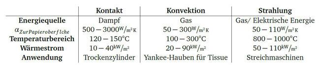 Vergleich der Trocknungsprozesse